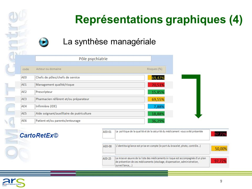 9 Représentations graphiques (4) La synthèse managériale CartoRetEx©