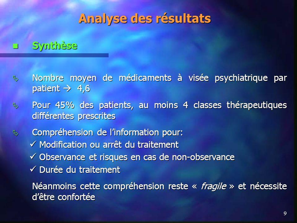 9 Synthèse Synthèse Nombre moyen de médicaments à visée psychiatrique par patient 4,6 Nombre moyen de médicaments à visée psychiatrique par patient 4,