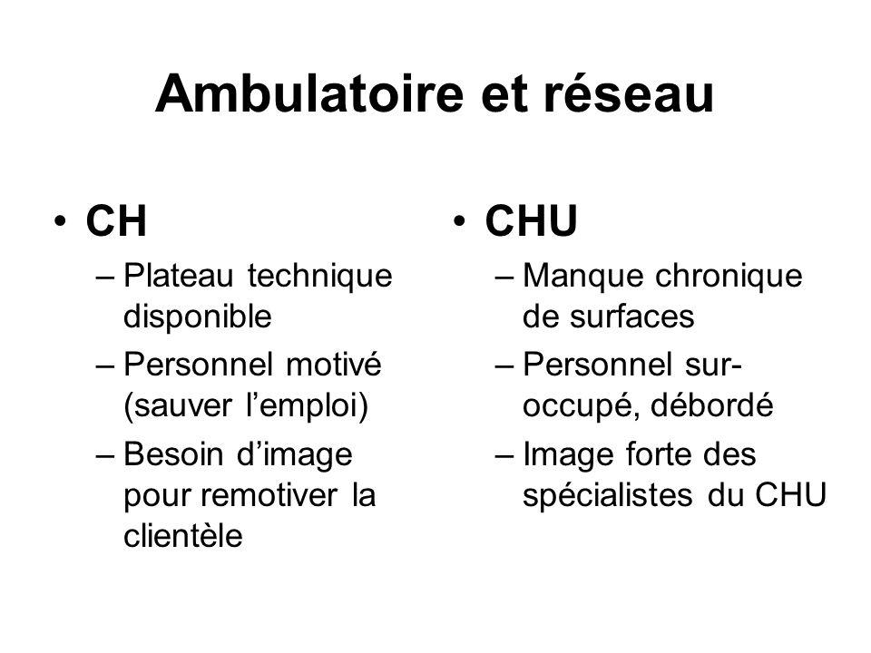 Ambulatoire et réseau CH –Plateau technique disponible –Personnel motivé (sauver lemploi) –Besoin dimage pour remotiver la clientèle CHU –Manque chron