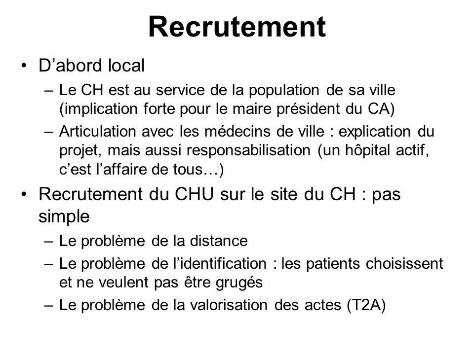 Recrutement Dabord local –Le CH est au service de la population de sa ville (implication forte pour le maire président du CA) –Articulation avec les m