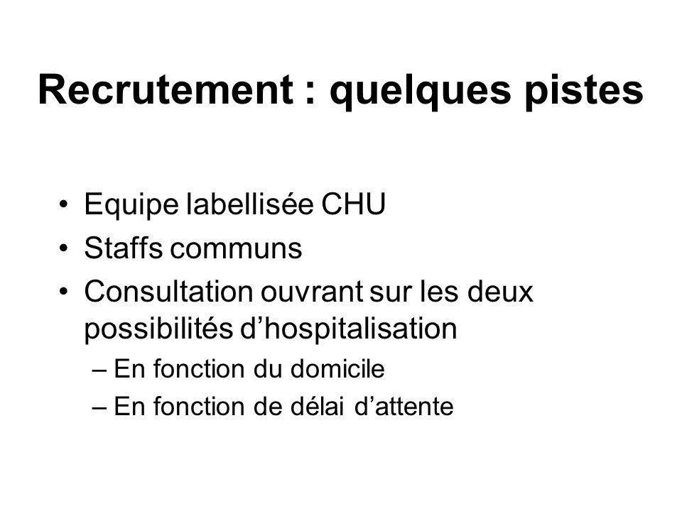 Recrutement : quelques pistes Equipe labellisée CHU Staffs communs Consultation ouvrant sur les deux possibilités dhospitalisation –En fonction du domicile –En fonction de délai dattente