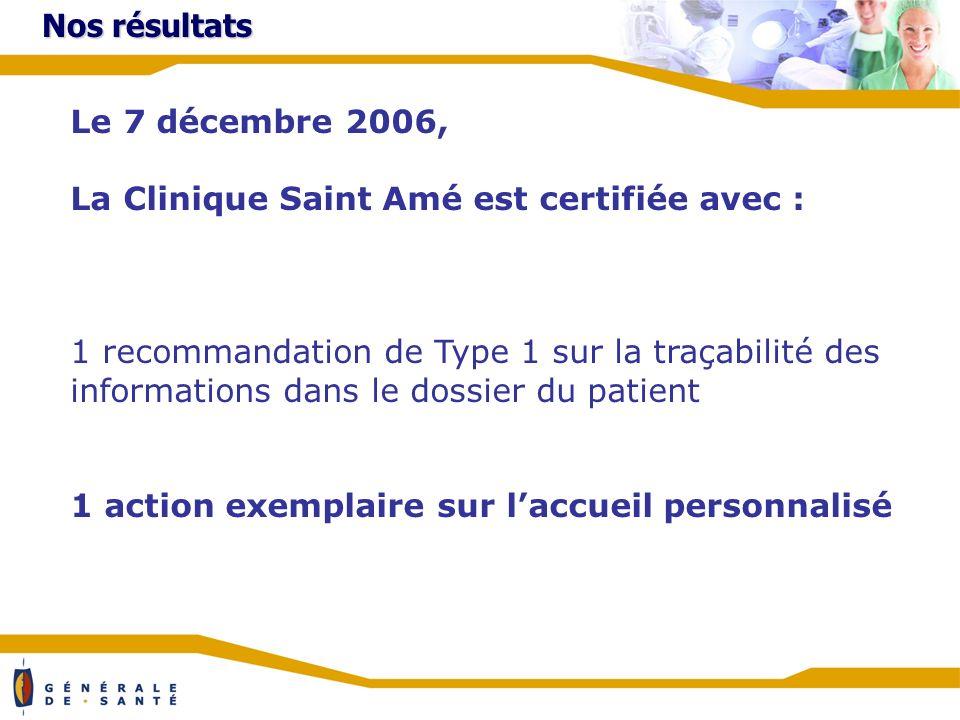 Nos résultats Le 7 décembre 2006, La Clinique Saint Amé est certifiée avec : 1 recommandation de Type 1 sur la traçabilité des informations dans le dossier du patient 1 action exemplaire sur laccueil personnalisé