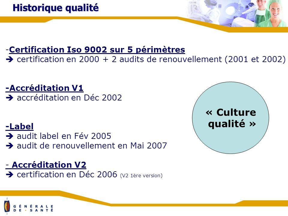 Historique qualité -Certification Iso 9002 sur 5 périmètres certification en 2000 + 2 audits de renouvellement (2001 et 2002) -Accréditation V1 accréditation en Déc 2002 -Label audit label en Fév 2005 audit de renouvellement en Mai 2007 - Accréditation V2 certification en Déc 2006 (V2 1ère version) « Culture qualité »