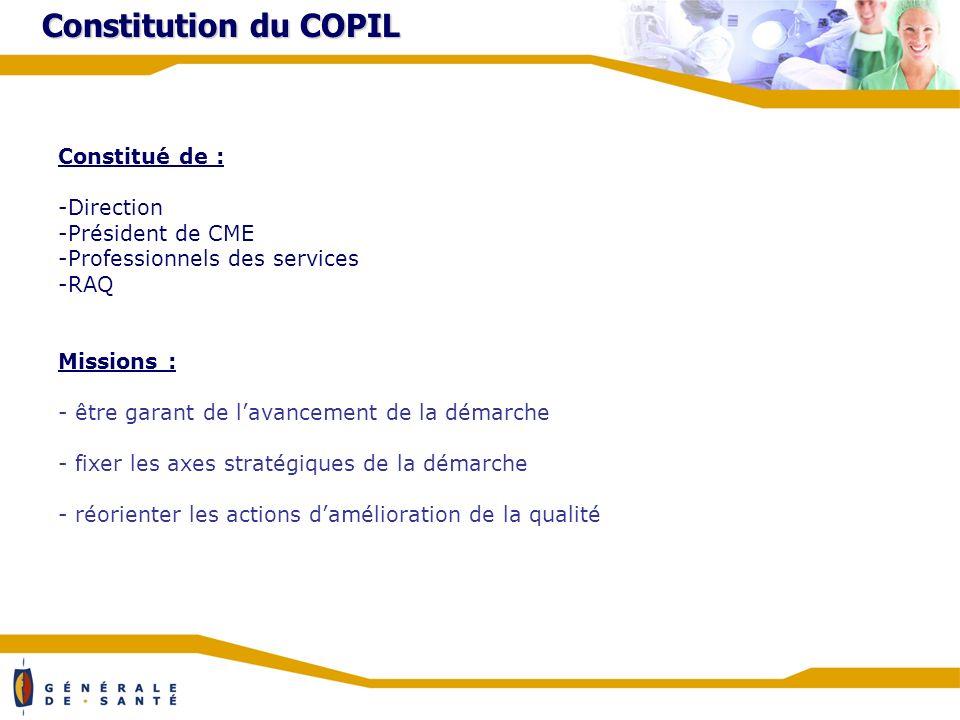 Constitution du COPIL Constitué de : -Direction -Président de CME -Professionnels des services -RAQ Missions : - être garant de lavancement de la démarche - fixer les axes stratégiques de la démarche - réorienter les actions damélioration de la qualité