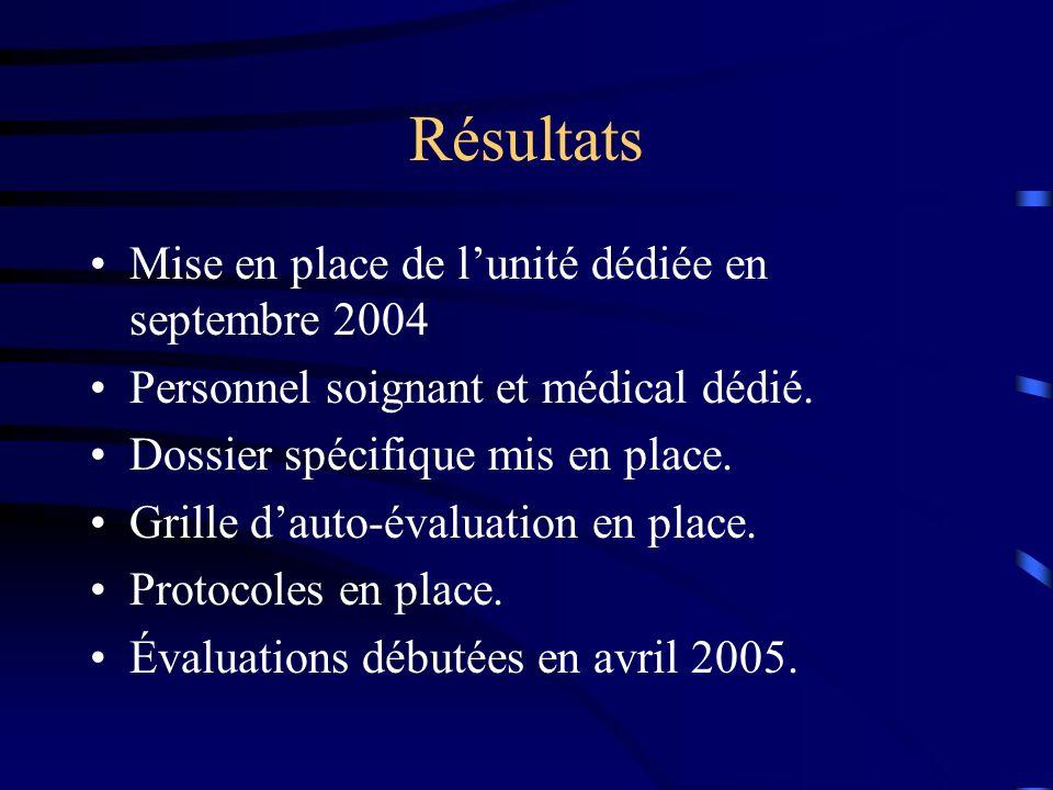 Résultats Mise en place de lunité dédiée en septembre 2004 Personnel soignant et médical dédié. Dossier spécifique mis en place. Grille dauto-évaluati