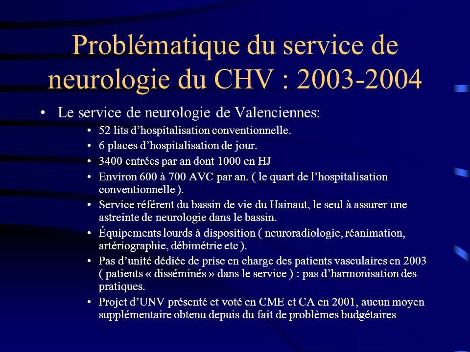 Problématique du service de neurologie du CHV : 2003-2004 Le service de neurologie de Valenciennes: 52 lits dhospitalisation conventionnelle. 6 places