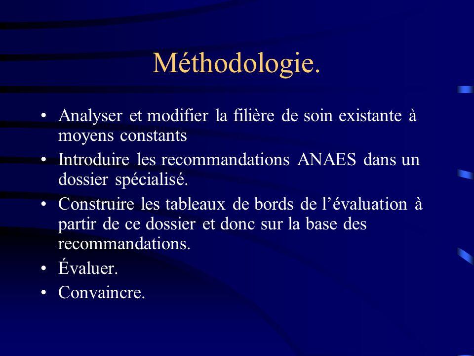 Méthodologie. Analyser et modifier la filière de soin existante à moyens constants Introduire les recommandations ANAES dans un dossier spécialisé. Co