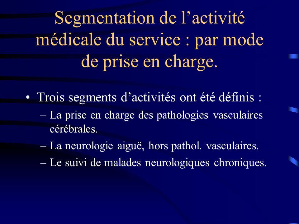 Segmentation de lactivité médicale du service : par mode de prise en charge.