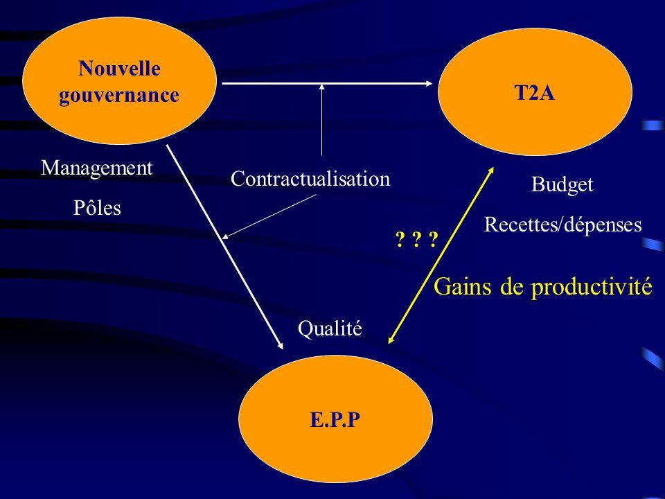 Nouvelle gouvernance E.P.P T2A Management Pôles Budget Recettes/dépenses Qualité ? ? ? Contractualisation Gains de productivité