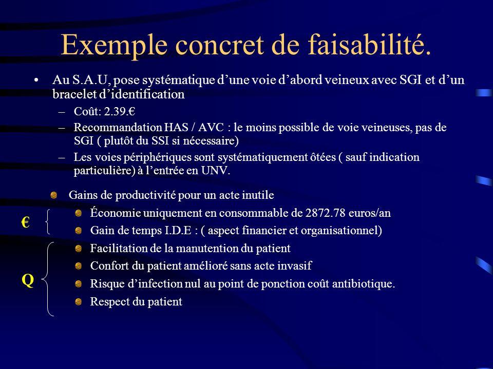 Exemple concret de faisabilité. Au S.A.U, pose systématique dune voie dabord veineux avec SGI et dun bracelet didentification –Coût: 2.39. –Recommanda