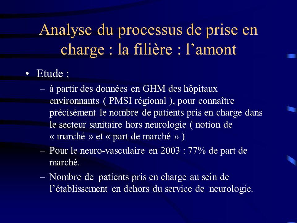 Etude : –à partir des données en GHM des hôpitaux environnants ( PMSI régional ), pour connaître précisément le nombre de patients pris en charge dans le secteur sanitaire hors neurologie ( notion de « marché » et « part de marché » ) –Pour le neuro-vasculaire en 2003 : 77% de part de marché.