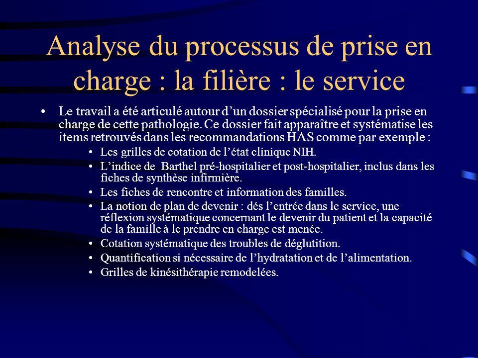 Méthodologie tableaux de bord Intérêt pour le management dun service hospitalier.