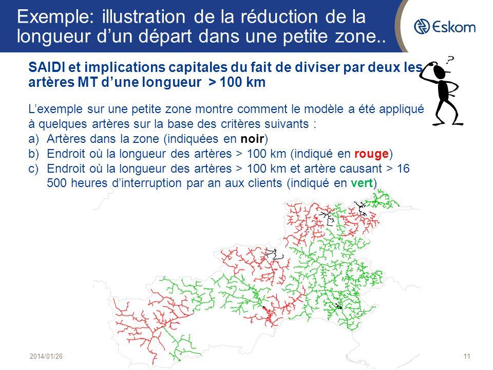 Exemple: illustration de la réduction de la longueur dun départ dans une petite zone.. SAIDI et implications capitales du fait de diviser par deux les