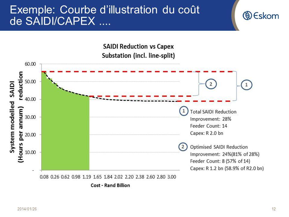 Exemple: Courbe dillustration du coût de SAIDI/CAPEX.... 2014/01/2612