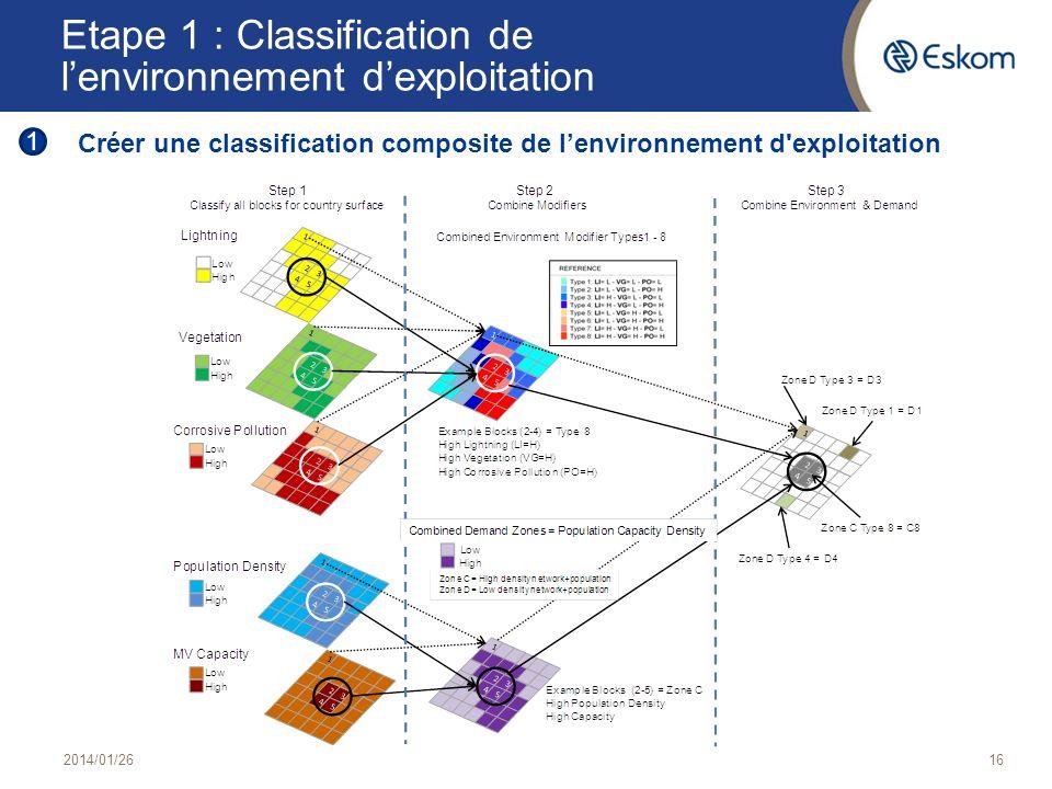 2014/01/2616 Etape 1 : Classification de lenvironnement dexploitation Créer une classification composite de lenvironnement d'exploitation 1