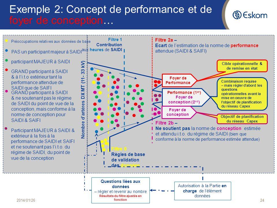 Exemple 2: Concept de performance et de foyer de conception… 2014/01/2624 Filtre 2a – Ecart de lestimation de la norme de performance attendue (SAIDI