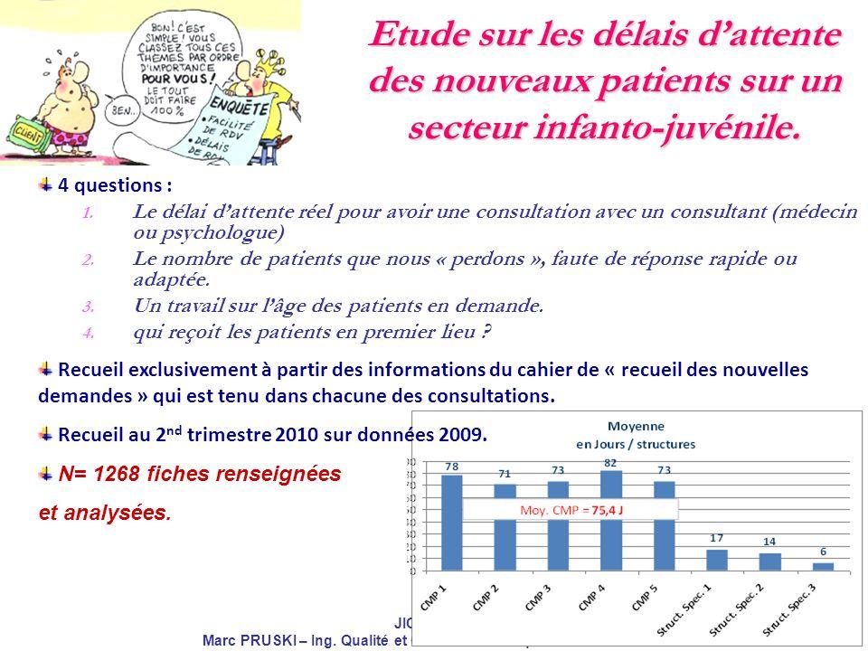 JIQHS 2010 Marc PRUSKI – Ing. Qualité et Gestion des Risques – EPS ERASME Etude sur les délais dattente des nouveaux patients sur un secteur infanto-j