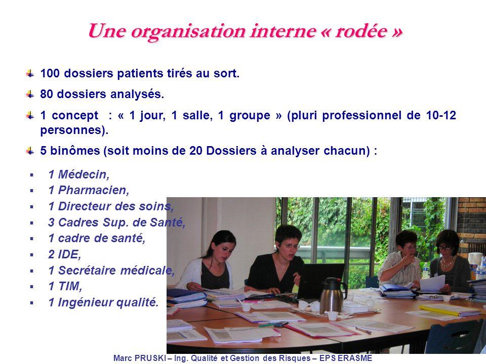 JIQHS 2010 Marc PRUSKI – Ing. Qualité et Gestion des Risques – EPS ERASME Une organisation interne « rodée » 100 dossiers patients tirés au sort. 80 d