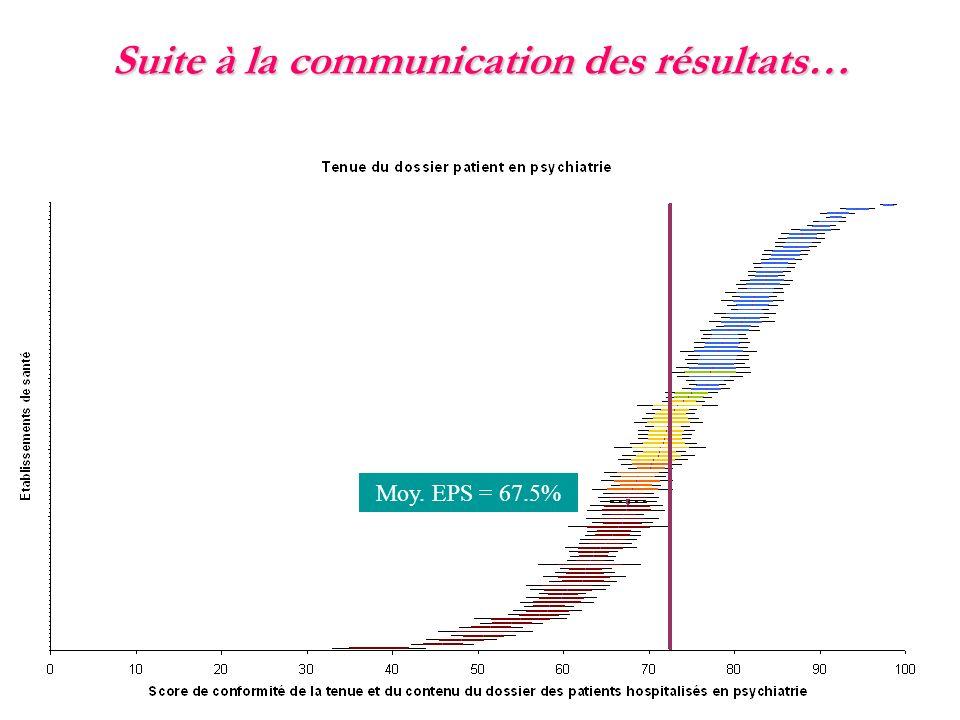JIQHS 2010 Marc PRUSKI – Ing. Qualité et Gestion des Risques – EPS ERASME Suite à la communication des résultats… Moy. EPS = 67.5%