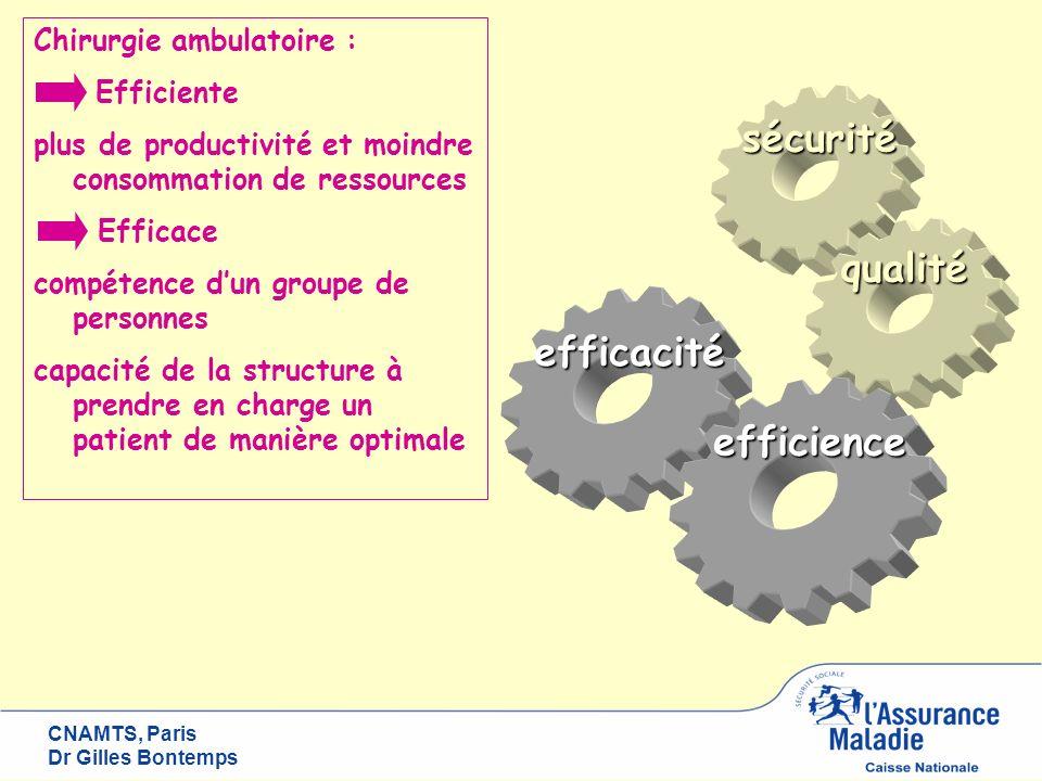 CNAMTS, Paris Dr Gilles Bontemps sécurité qualité efficacité efficience Chirurgie ambulatoire : Efficiente plus de productivité et moindre consommatio