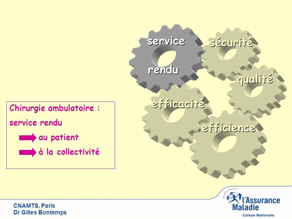 CNAMTS, Paris Dr Gilles Bontemps sécurité qualité efficienceservicerendu efficacité Chirurgie ambulatoire : service rendu au patient à la collectivité