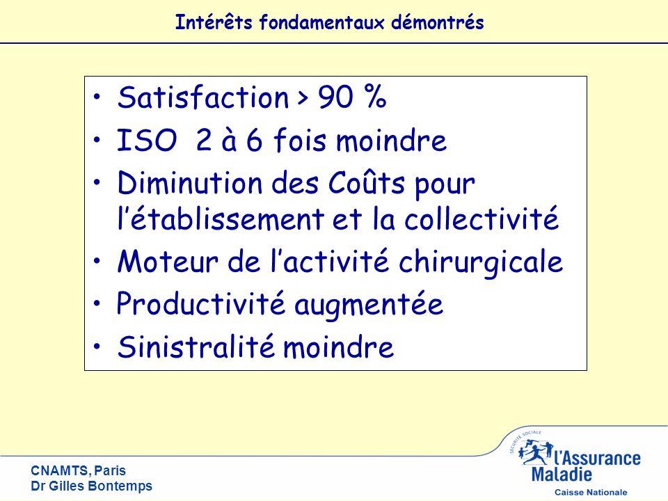 CNAMTS, Paris Dr Gilles Bontemps Satisfaction > 90 % ISO 2 à 6 fois moindre Diminution des Coûts pour létablissement et la collectivité Moteur de lact
