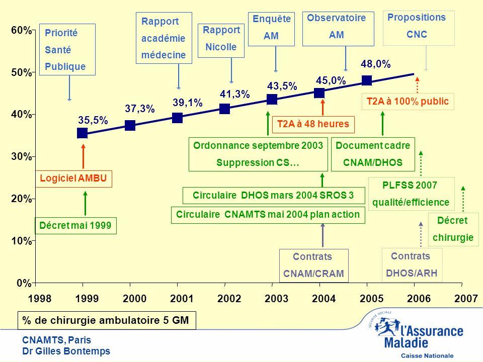 CNAMTS, Paris Dr Gilles Bontemps Logiciel AMBUDécret mai 1999 T2A à 48 heures T2A à 100% public Circulaire DHOS mars 2004 SROS 3 PLFSS 2007 qualité/ef