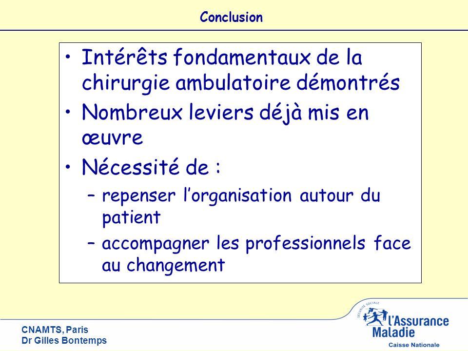 CNAMTS, Paris Dr Gilles Bontemps Intérêts fondamentaux de la chirurgie ambulatoire démontrés Nombreux leviers déjà mis en œuvre Nécessité de : –repens