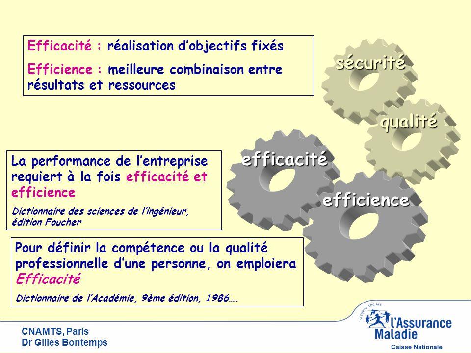 CNAMTS, Paris Dr Gilles Bontemps sécurité qualité efficacité efficience Chirurgie ambulatoire : Efficiente plus de productivité et moindre consommation de ressources Efficace compétence dun groupe de personnes capacité de la structure à prendre en charge un patient de manière optimale