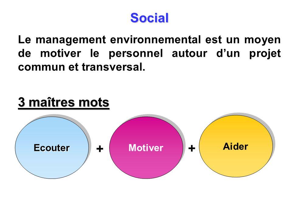 Social Le management environnemental est un moyen de motiver le personnel autour dun projet commun et transversal. 3 maîtres mots Motiver Aider Ecoute