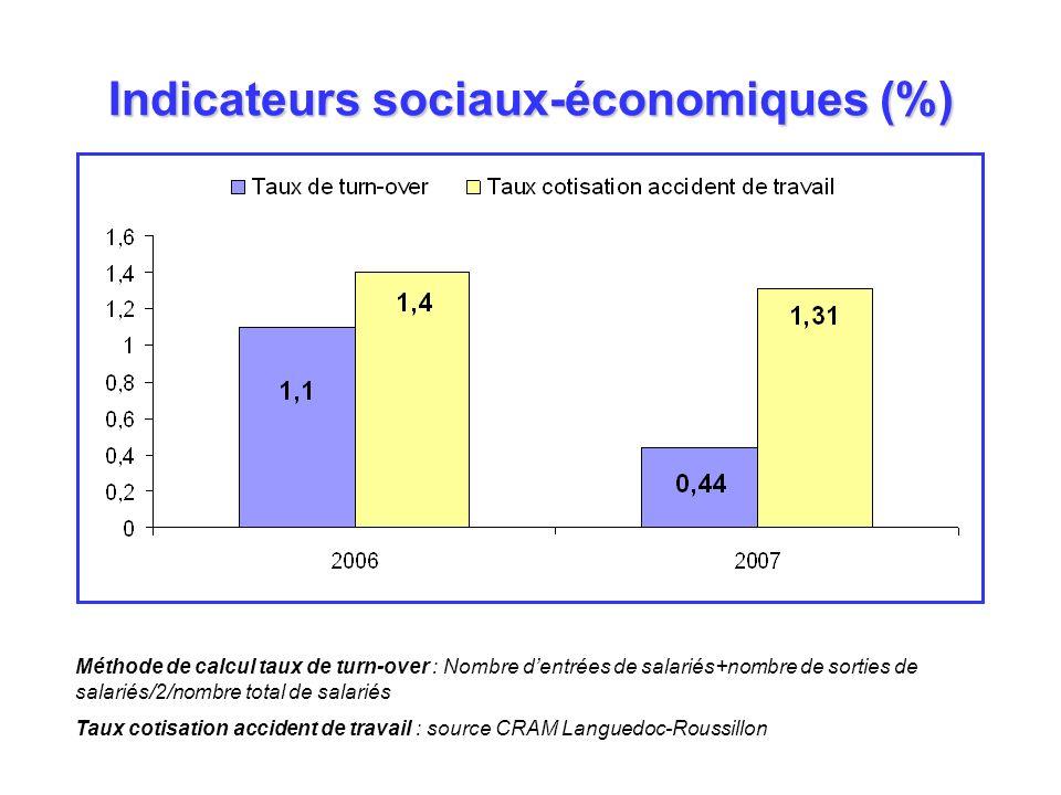 Indicateurs sociaux-économiques (%) Méthode de calcul taux de turn-over : Nombre dentrées de salariés+nombre de sorties de salariés/2/nombre total de