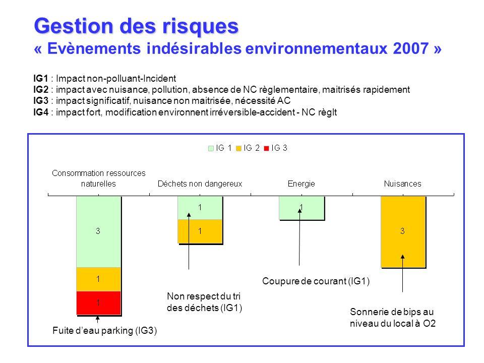 Gestion des risques « Evènements indésirables environnementaux 2007 » IG1 : Impact non-polluant-Incident IG2 : impact avec nuisance, pollution, absenc
