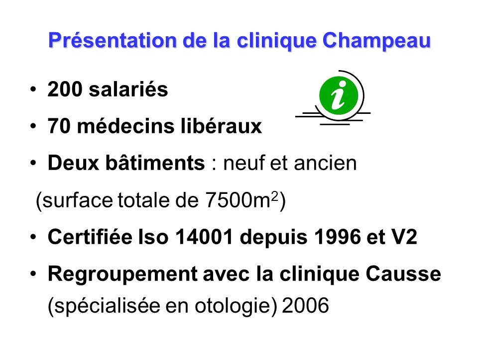 Présentation de la clinique Champeau 200 salariés 70 médecins libéraux Deux bâtiments : neuf et ancien (surface totale de 7500m 2 ) Certifiée Iso 1400