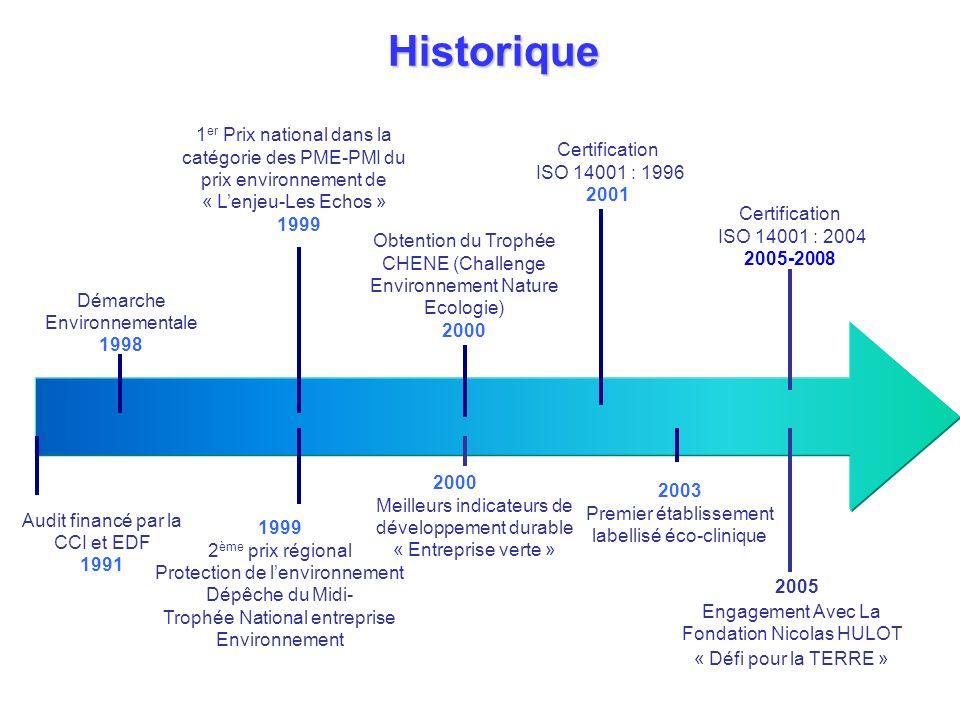Historique Démarche Environnementale 1998 1999 2 ème prix régional Protection de lenvironnement Dépêche du Midi- Trophée National entreprise Environne