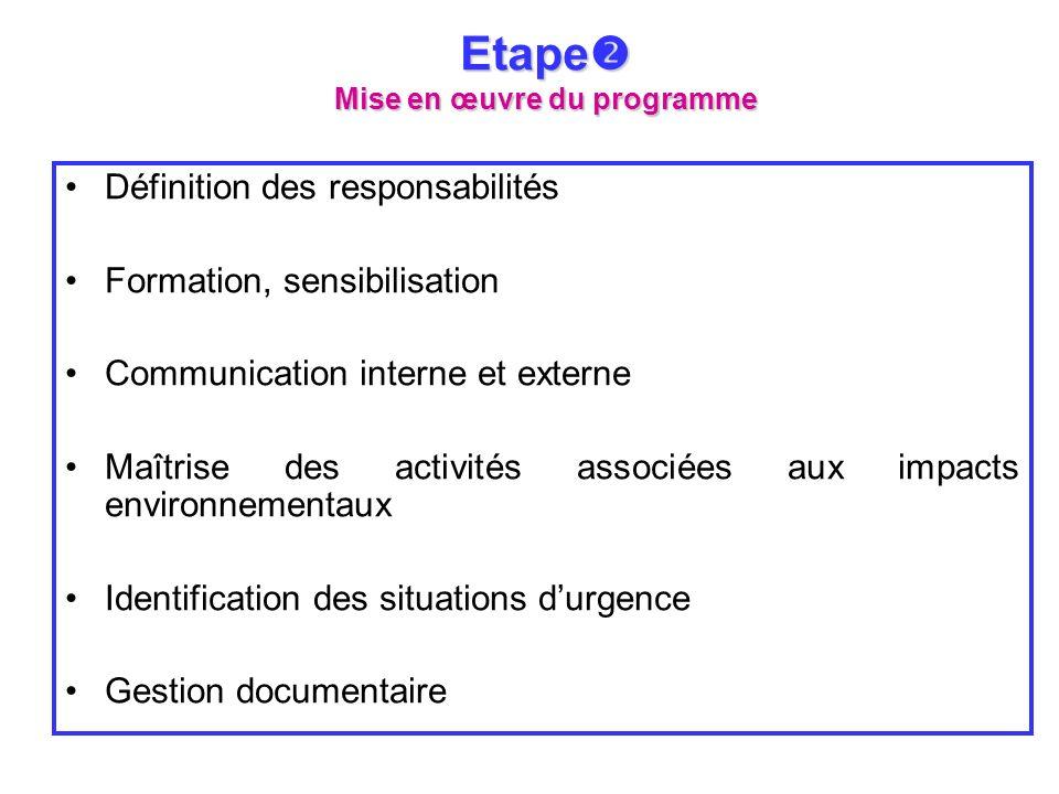 Définition des responsabilités Formation, sensibilisation Communication interne et externe Maîtrise des activités associées aux impacts environnementa