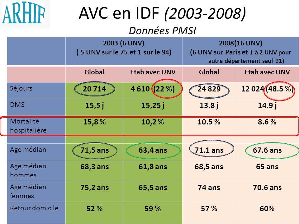 2003 (6 UNV) ( 5 UNV sur le 75 et 1 sur le 94) 2008(16 UNV) (6 UNV sur Paris et 1 à 2 UNV pour autre département sauf 91) GlobalEtab avec UNVGlobalEta