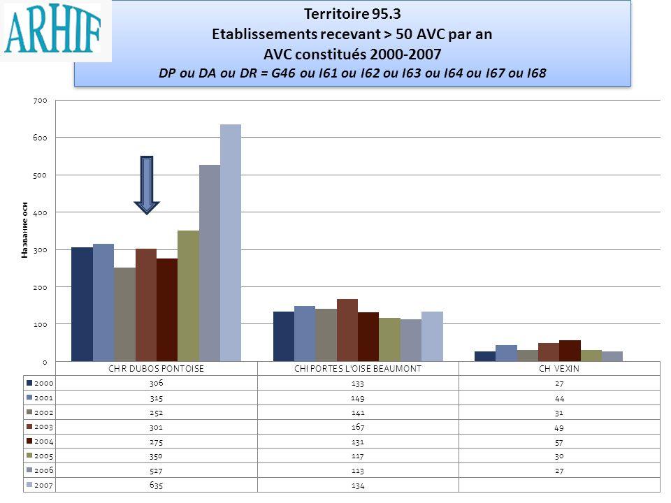 Territoire 95.3 Etablissements recevant > 50 AVC par an AVC constitués 2000-2007 DP ou DA ou DR = G46 ou I61 ou I62 ou I63 ou I64 ou I67 ou I68 Territ