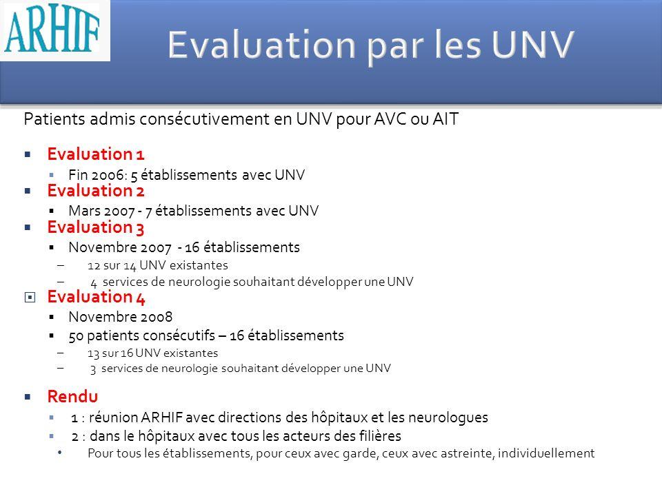 Patients admis consécutivement en UNV pour AVC ou AIT Evaluation 1 Fin 2006: 5 établissements avec UNV Evaluation 2 Mars 2007 - 7 établissements avec