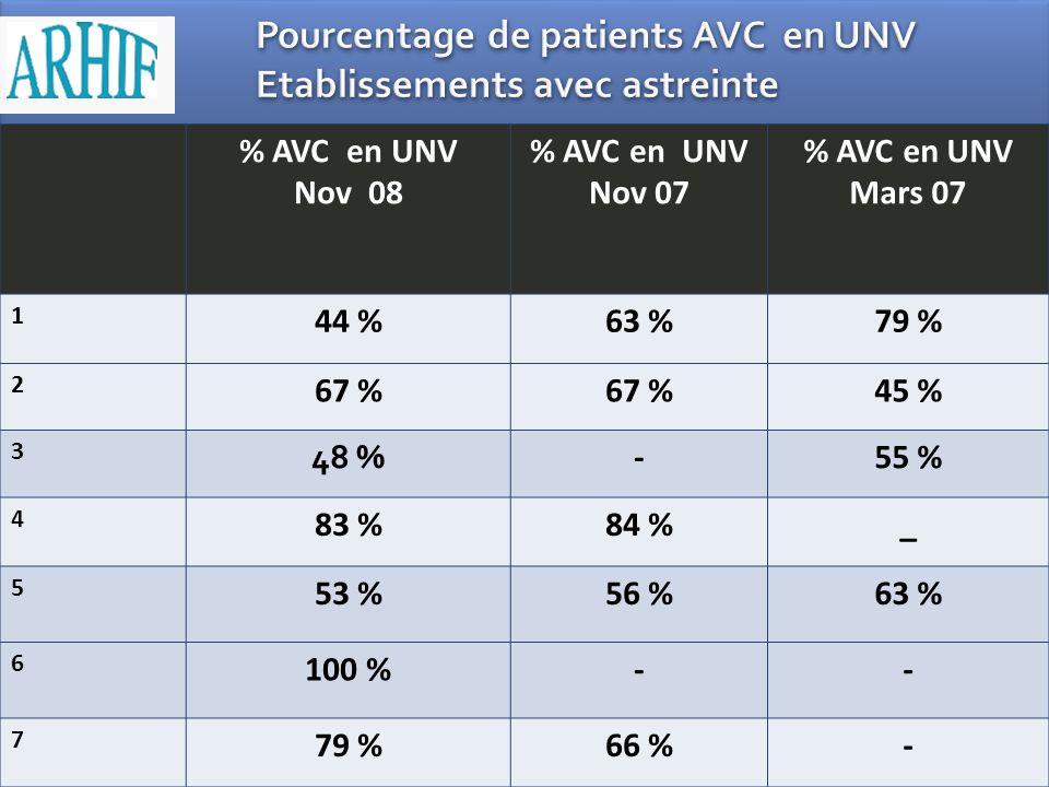% AVC en UNV Nov 08 % AVC en UNV Nov 07 % AVC en UNV Mars 07 1 44 %63 %79 % 2 67 % 45 % 3 48 % -55 % 4 83 %84 %_ 5 53 %56 %63 % 6 100 %-- 7 79 %66 %-