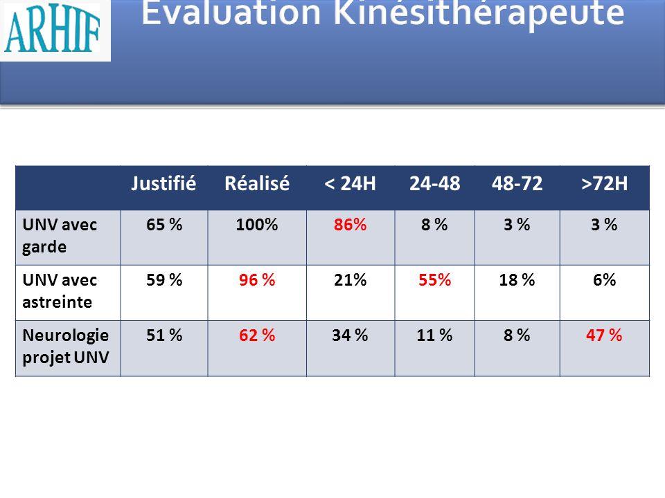 JustifiéRéalisé< 24H24-4848-72>72H UNV avec garde 65 %100%86%8 %3 % UNV avec astreinte 59 %96 %21%55%18 %6% Neurologie projet UNV 51 %62 %34 %11 %8 %4