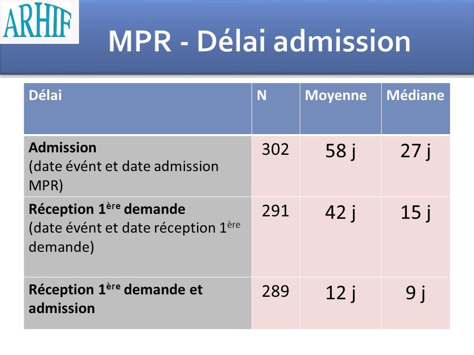 DélaiNMoyenneMédiane Admission (date évént et date admission MPR) 302 58 j27 j Réception 1 ère demande (date évént et date réception 1 ère demande) 29