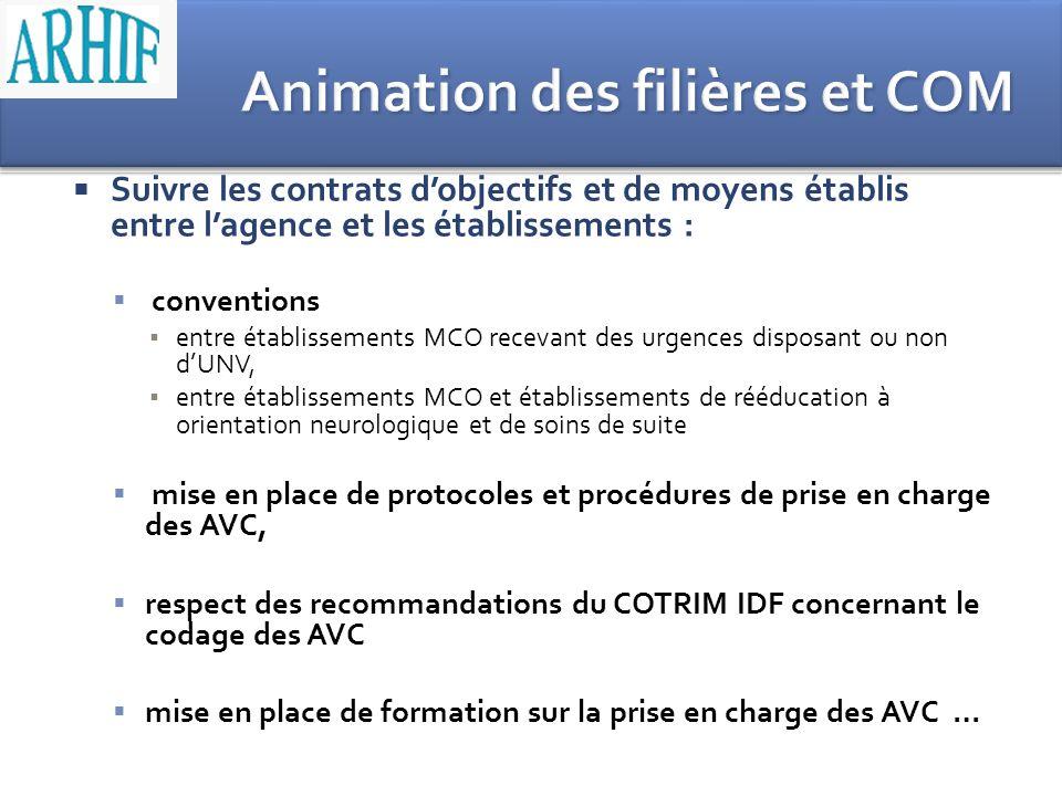 Suivre les contrats dobjectifs et de moyens établis entre lagence et les établissements : conventions entre établissements MCO recevant des urgences d