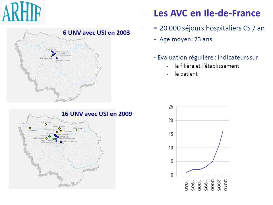 Les AVC en Ile-de-France - 20 000 séjours hospitaliers CS / an - Age moyen: 73 ans - Evaluation régulière : Indicateurs sur la filière et létablisseme