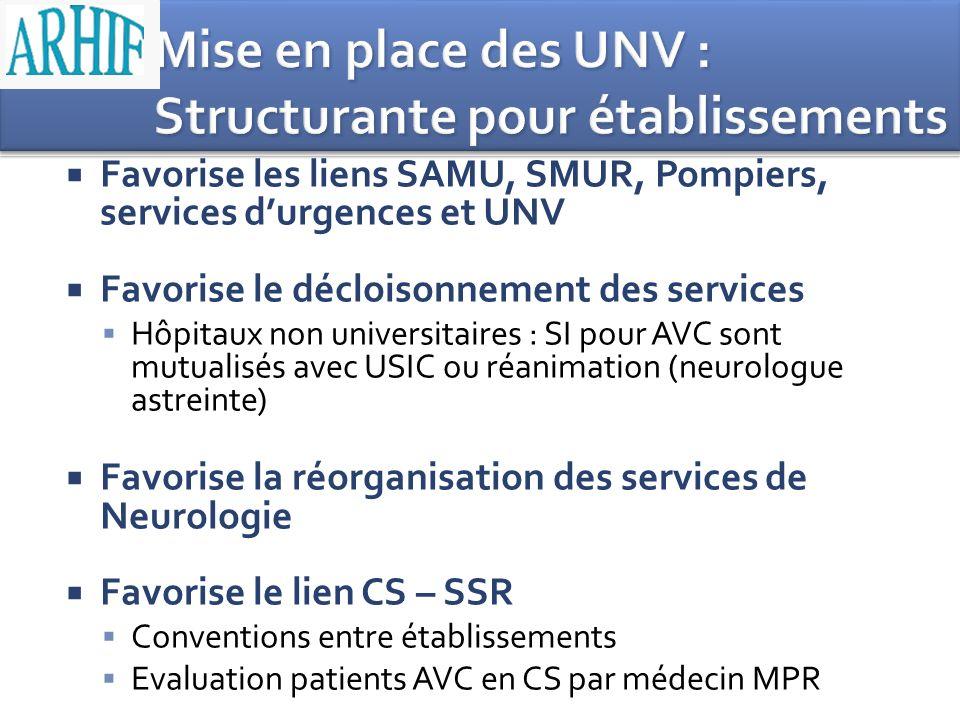 Favorise les liens SAMU, SMUR, Pompiers, services durgences et UNV Favorise le décloisonnement des services Hôpitaux non universitaires : SI pour AVC