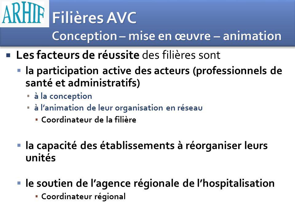 Les facteurs de réussite des filières sont la participation active des acteurs (professionnels de santé et administratifs) à la conception à lanimatio
