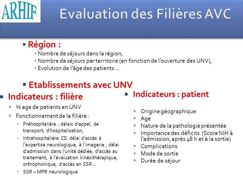 Indicateurs : filière % age de patients en UNV Fonctionnement de la filière : Préhospitalière : délais d'appel, de transport, d'hospitalisation, Intra