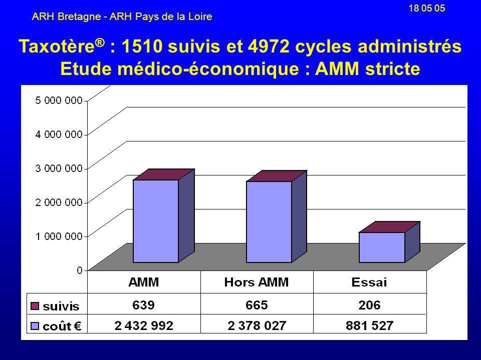 18 05 05 ARH Bretagne - ARH Pays de la Loire Taxotère ® : 1510 suivis et 4972 cycles administrés Etude médico-économique : AMM stricte
