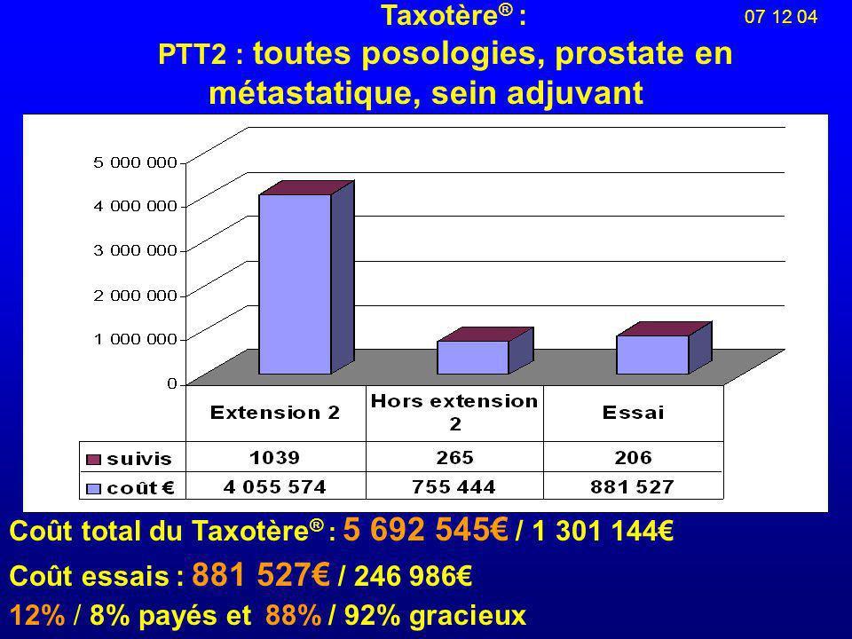 07 12 04 Taxotère ® : PTT2 : toutes posologies, prostate en métastatique, sein adjuvant Coût total du Taxotère ® : 5 692 545 / 1 301 144 Coût essais : 881 527 / 246 986 12% / 8% payés et 88% / 92% gracieux