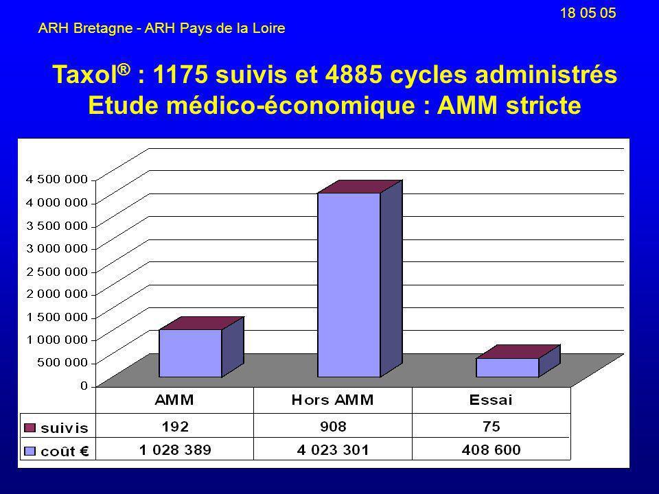 18 05 05 ARH Bretagne - ARH Pays de la Loire Taxol ® : 1175 suivis et 4885 cycles administrés Etude médico-économique : AMM stricte