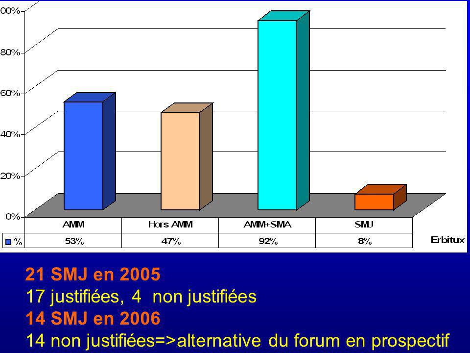 21 SMJ en 2005 17 justifiées, 4 non justifiées 14 SMJ en 2006 14 non justifiées=>alternative du forum en prospectif